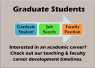 Teaching Career Development Timeline photo